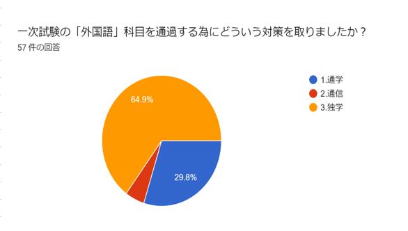 通訳案内士外国語の一次試験